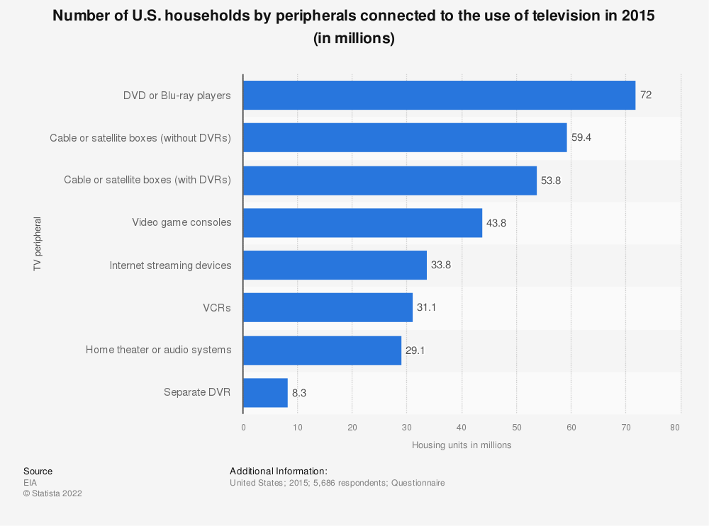 Statistic: Number of U.S. households by peripherals connected to the use of television in 2015 (in millions)   Statista