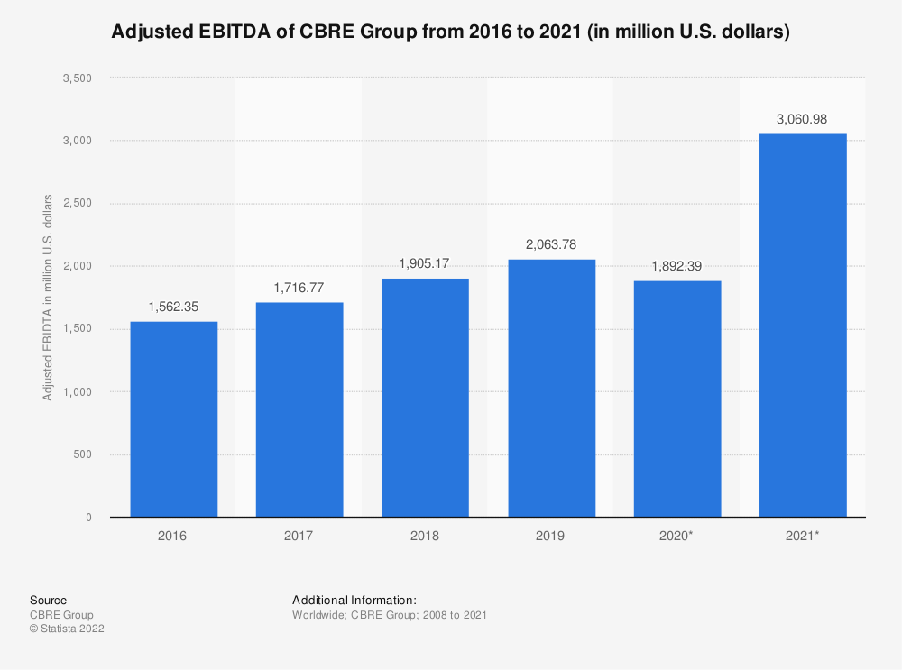 Statistic: EBITDA of CBRE Group from 2008 to 2018 (in million U.S. dollars) | Statista