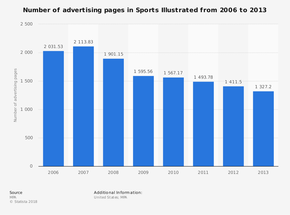 Statistic: Number of advertising pages in Sports Illustrated from 2006 to 2013 | Statista