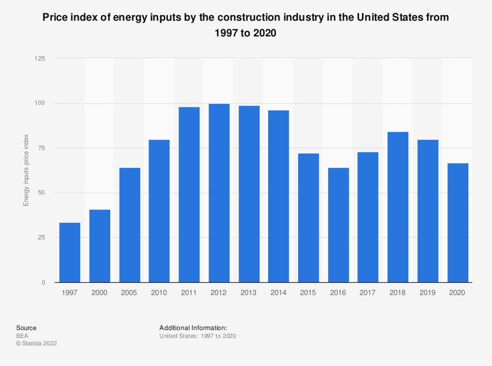 Statistic: Construction industry energy inputs price index for the U.S. from 1997 to 2017*   Statista