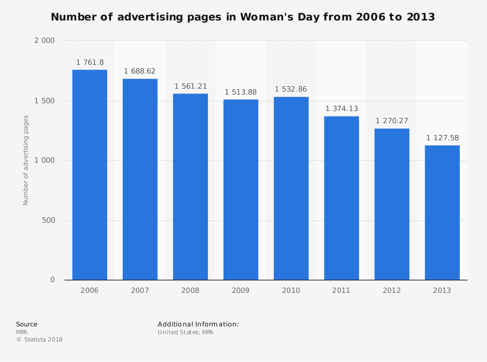 Statistic: Number of advertising pages in Woman's Day from 2006 to 2013 | Statista