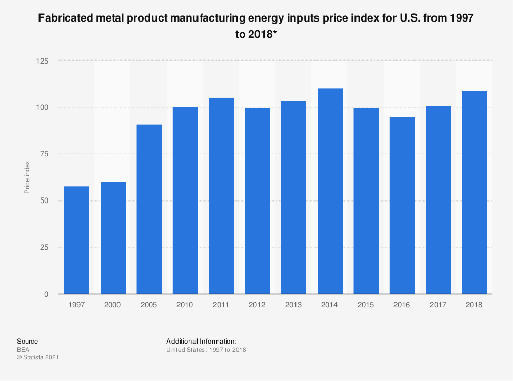 Statistic: Fabricated metal product manufacturing energy inputs price index for U.S. from 1997 to 2017* | Statista