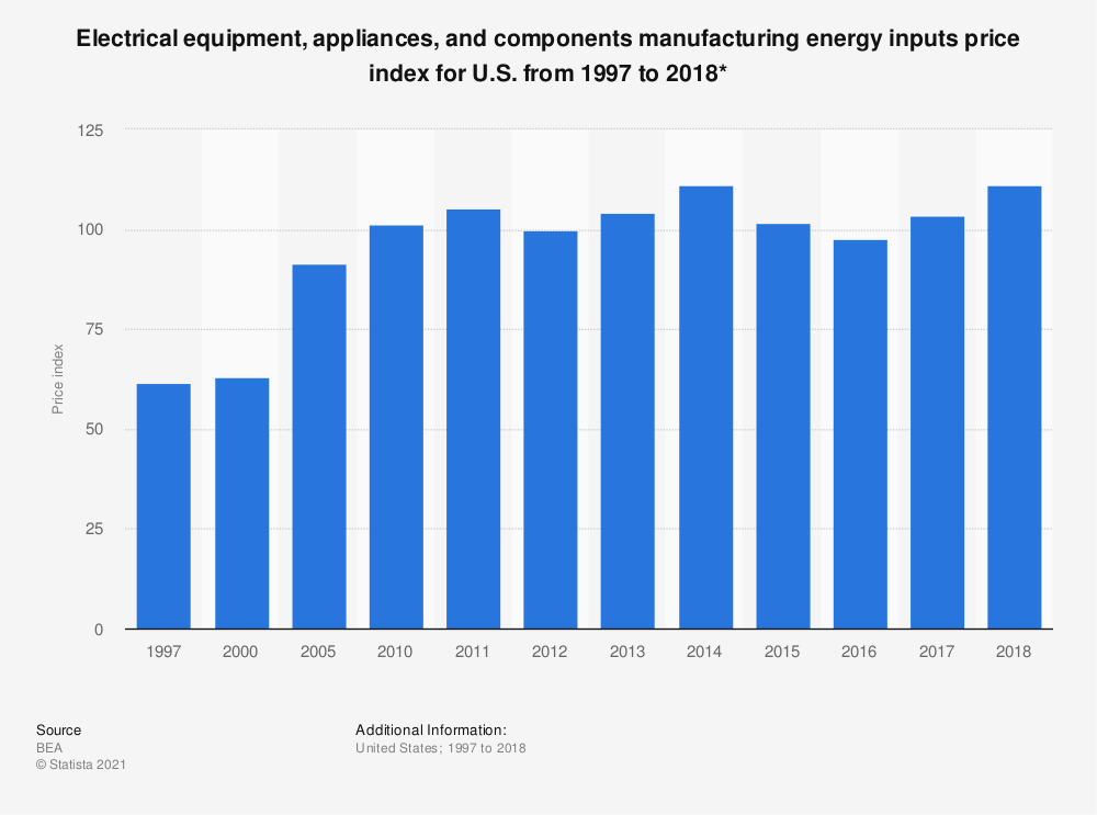 Statistic: Electrical equipment, appliances, and components manufacturing energy inputs price index for U.S. from 1997 to 2017* | Statista
