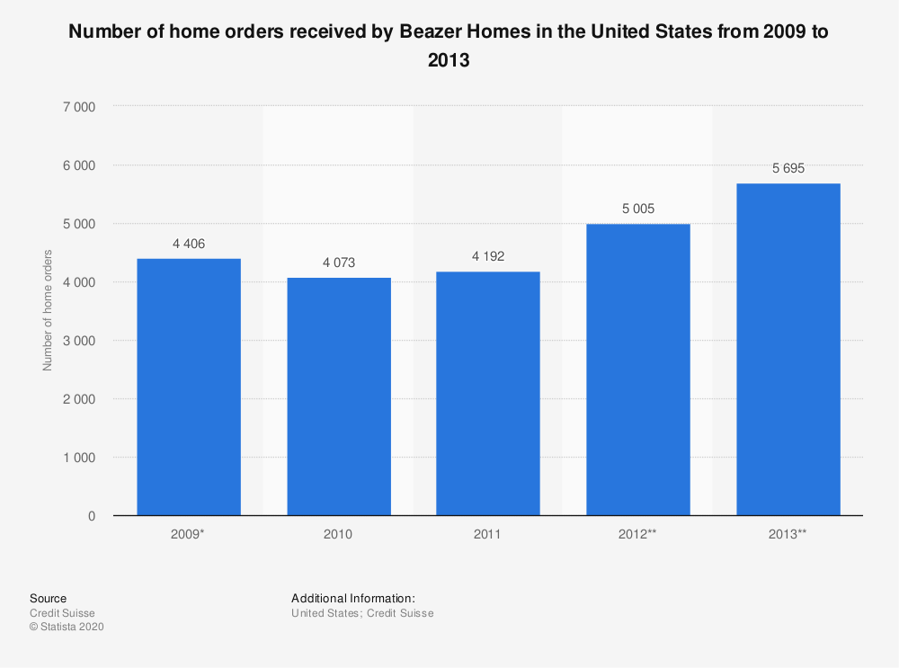 Statistic: Number of home orders received by Beazer Homes in the United States from 2009 to 2013 | Statista