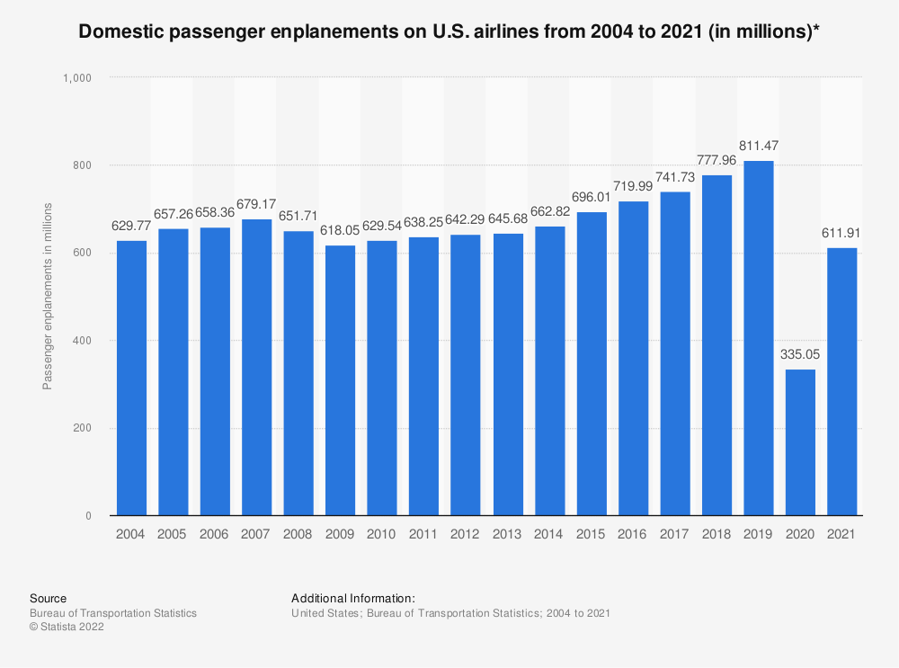 Statistic: Domestic passenger enplanements on U.S. airlines from 2004 to 2019 (in millions)* | Statista