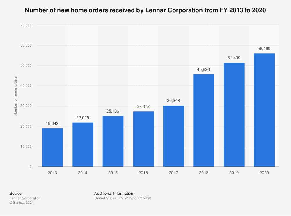 Statistic: Number of new home orders received by Lennar Corporation from FY 2013 to 2018 | Statista