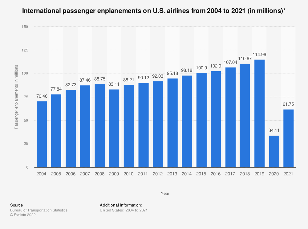 Statistic: International passenger enplanements on U.S. airlines from 2004 to 2019 (in millions)* | Statista