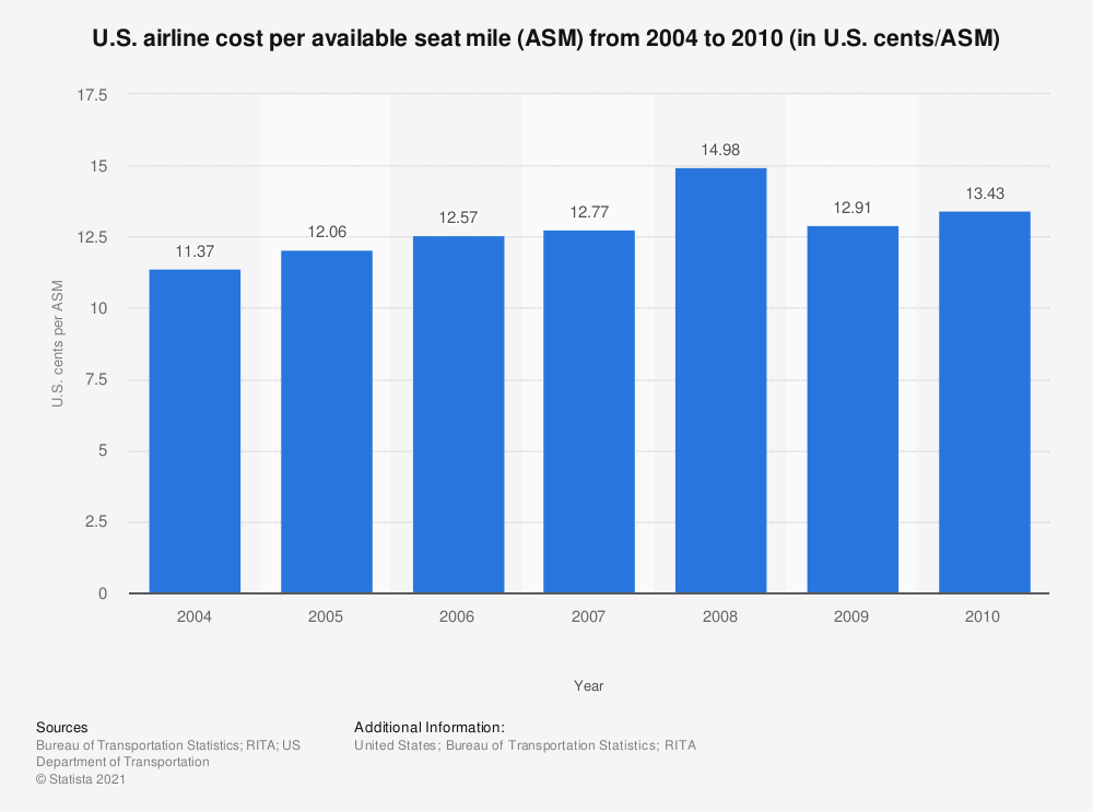 Statistic: U.S. airline cost per available seat mile (ASM) from 2004 to 2010 (in U.S. cents/ASM) | Statista