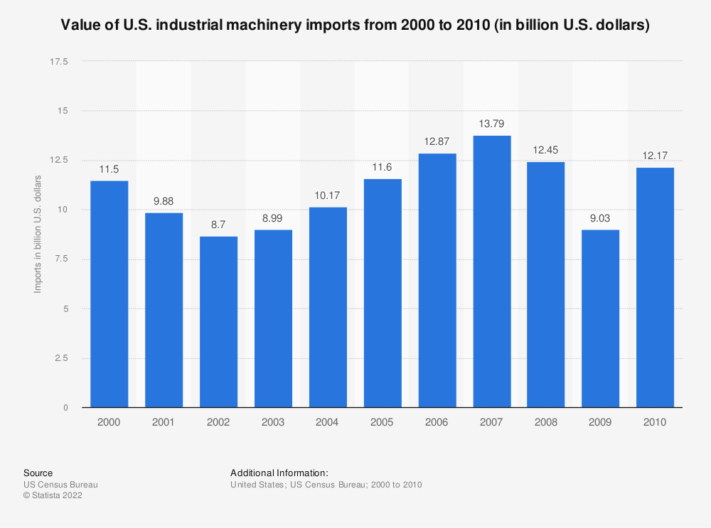 Statistic: Value of U.S. industrial machinery imports from 2000 to 2010 (in billion U.S. dollars)   Statista