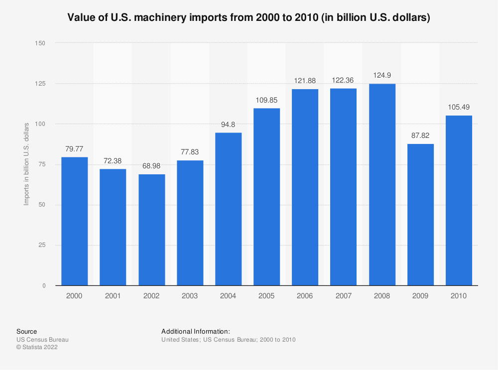 Statistic: Value of U.S. machinery imports from 2000 to 2010 (in billion U.S. dollars)   Statista