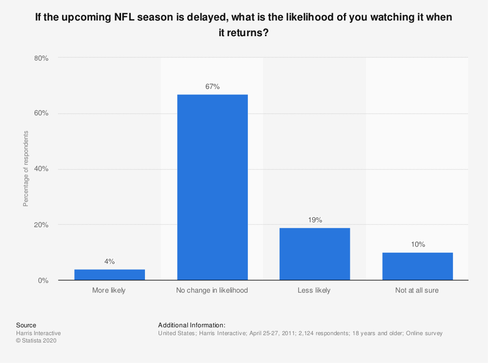 Statistic: If the upcoming NFL season is delayed, what is the likelihood of you watching it when it returns? | Statista