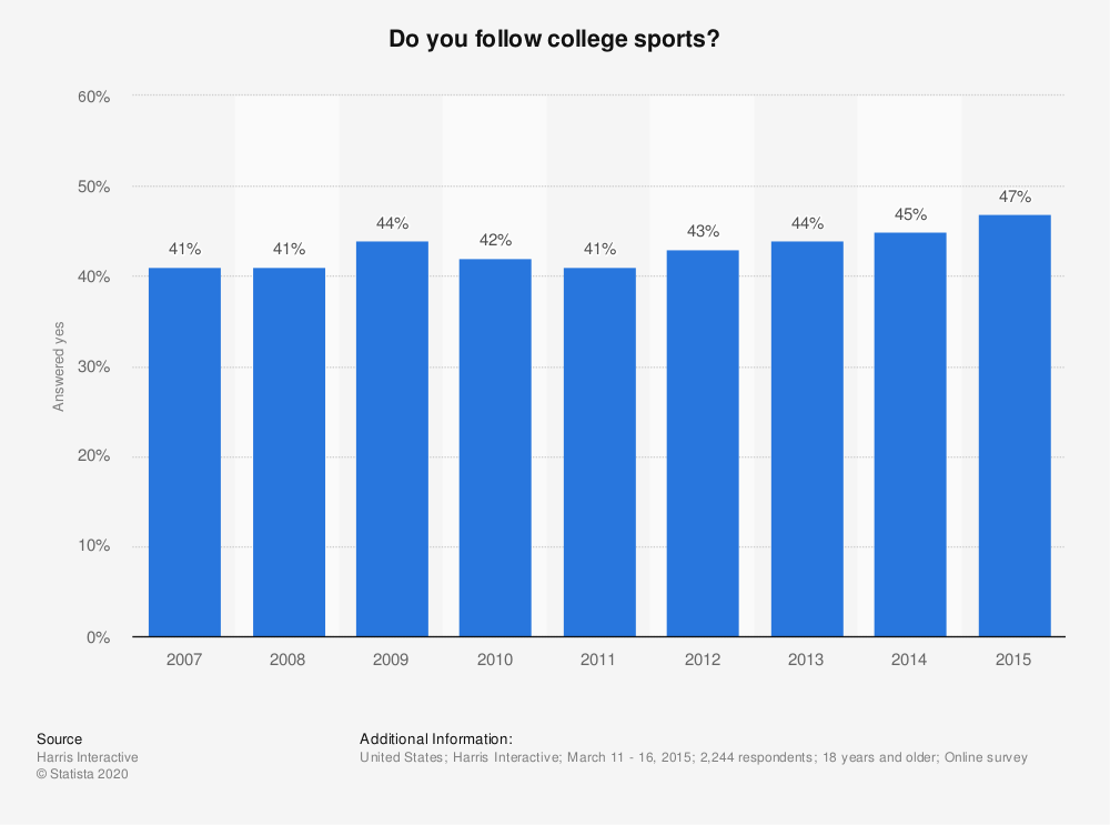 Statistic: Do you follow college sports? | Statista