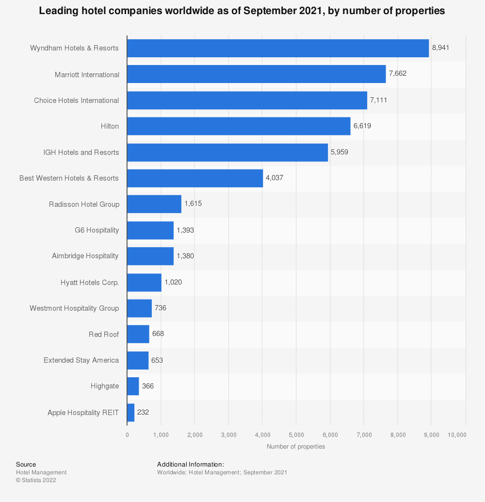 Statistic: Leading hotel companies worldwide as of June 2019, by number of properties | Statista