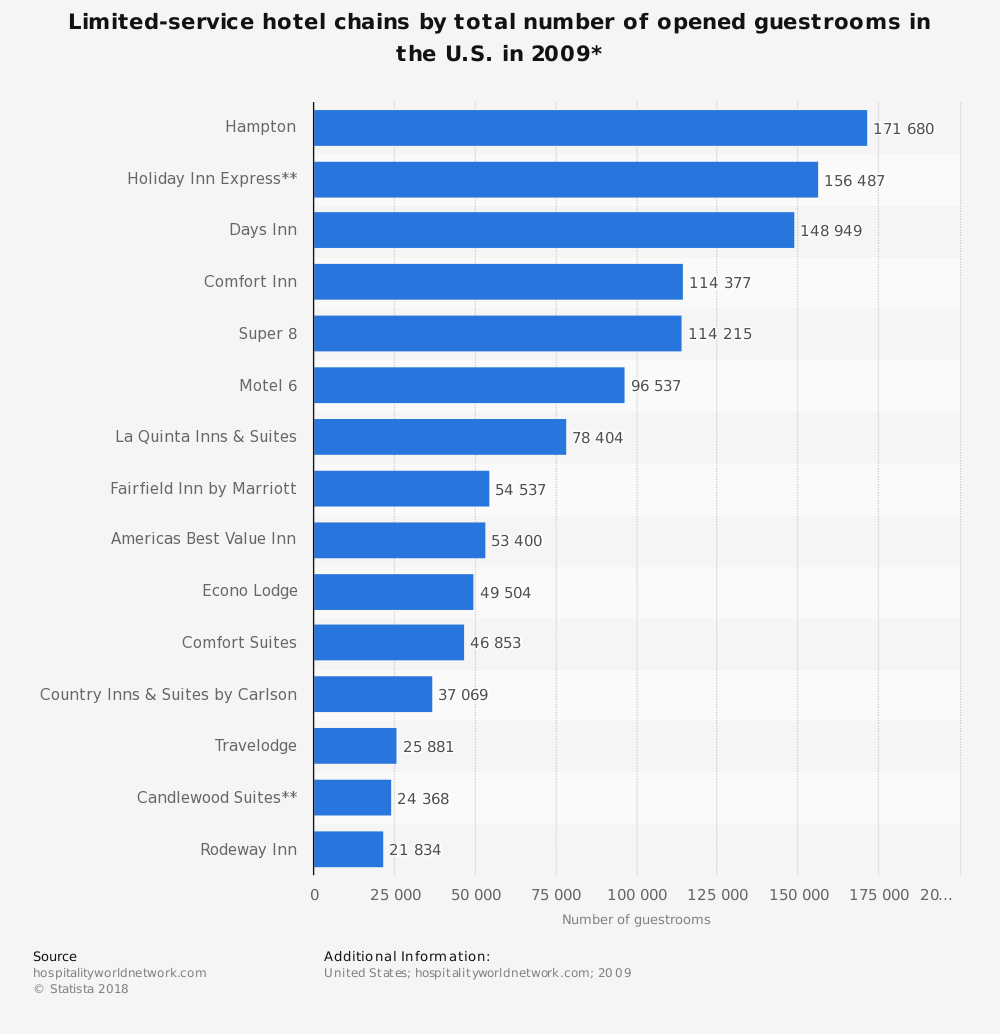 Statistic: Limited-service hotel chains by total number of opened guestrooms in the U.S. in 2009* | Statista