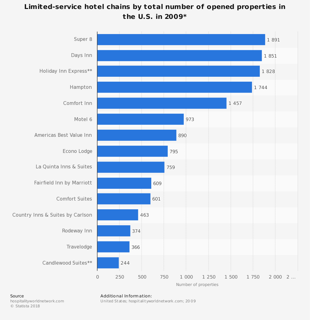 Statistic: Limited-service hotel chains by total number of opened properties in the U.S. in 2009* | Statista