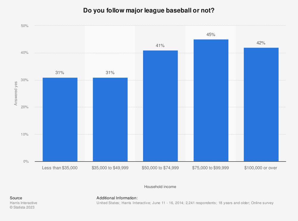 Statistic: Do you follow major league baseball or not? | Statista