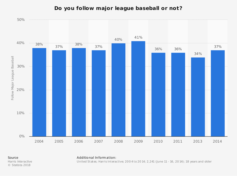 Statistic: Do you follow major league baseball or not? | Statista