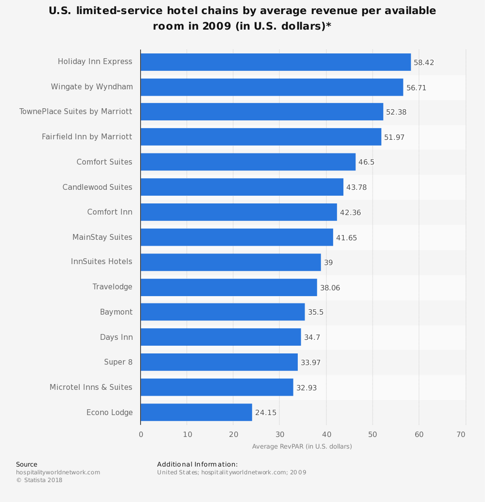 Statistic: U.S. limited-service hotel chains by average revenue per available room in 2009 (in U.S. dollars)* | Statista