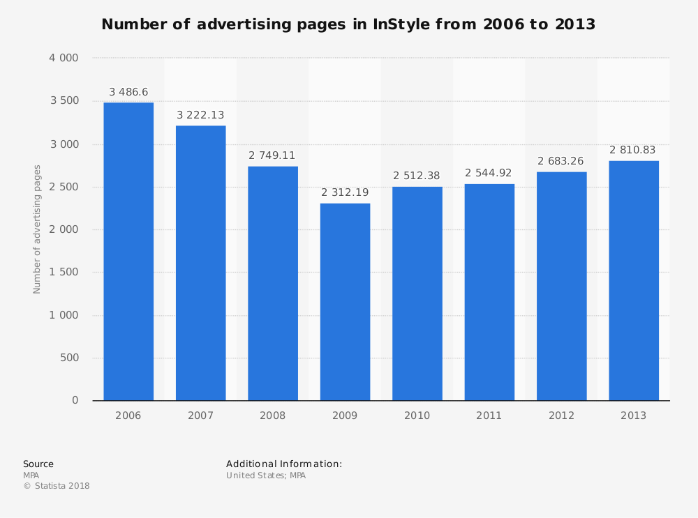 Statistic: Number of advertising pages in InStyle from 2006 to 2013 | Statista