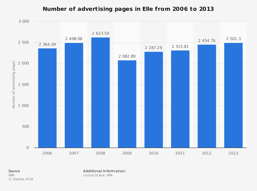 Statistic: Number of advertising pages in Elle from 2006 to 2013 | Statista