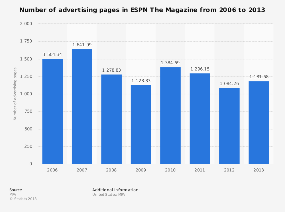 Statistic: Number of advertising pages in ESPN The Magazine from 2006 to 2013 | Statista
