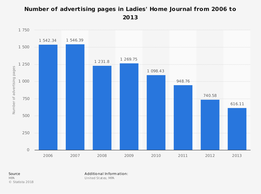 Statistic: Number of advertising pages in Ladies' Home Journal from 2006 to 2013 | Statista
