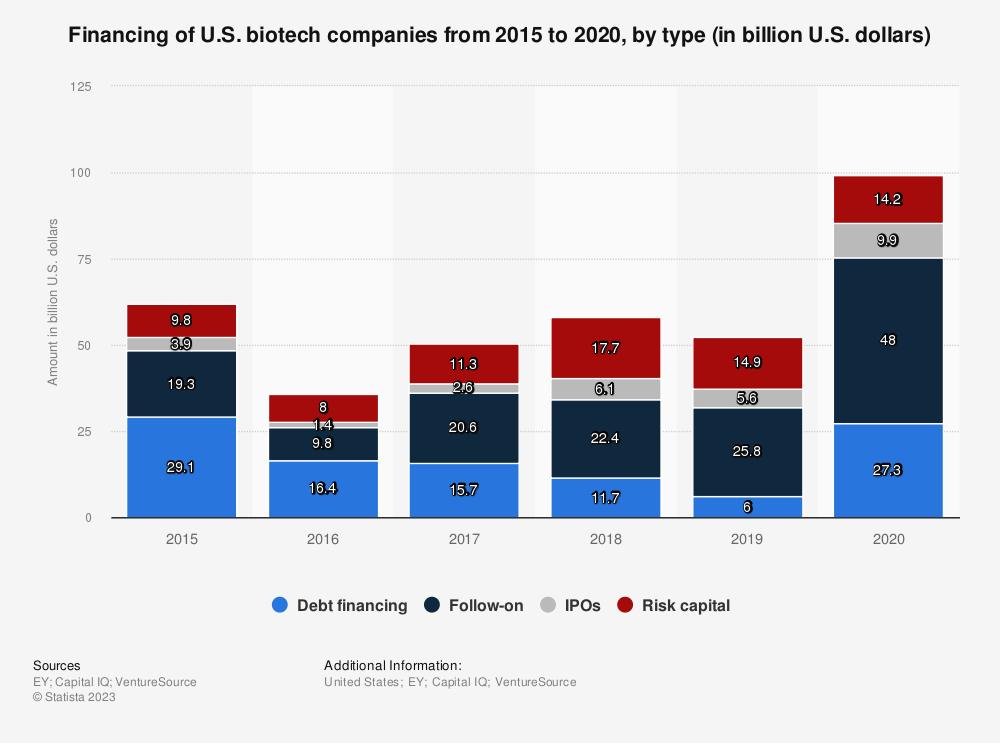 Statistic: Financing of U.S. biotech companies from 2015 to 2020, by type (in billion U.S. dollars) | Statista