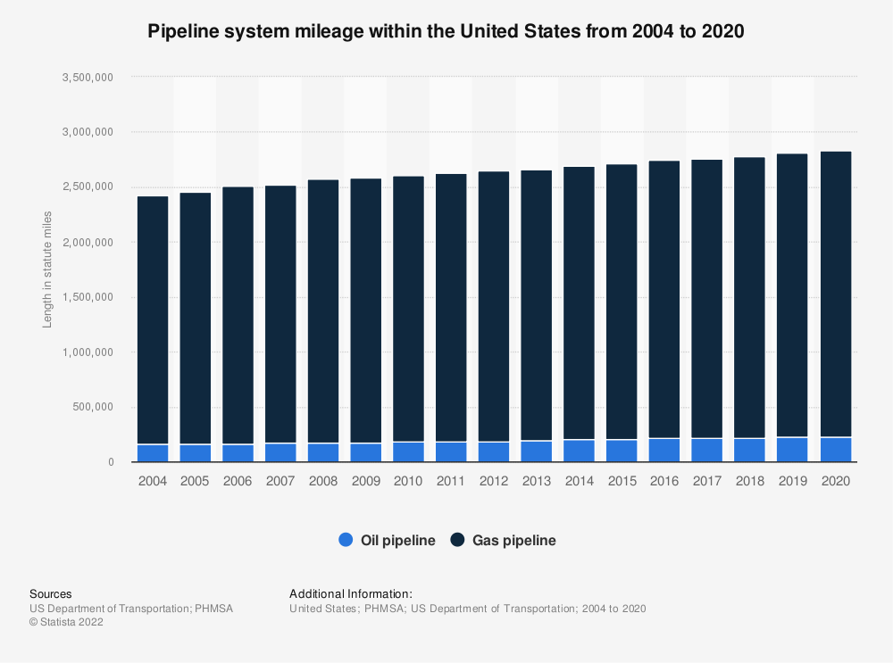 Statistic: Pipeline system mileage within the United States from 2004 to 2018 | Statista