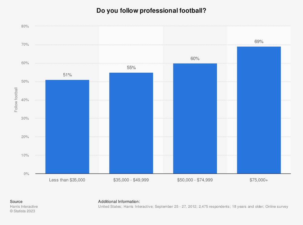 Statistic: Do you follow professional football? | Statista