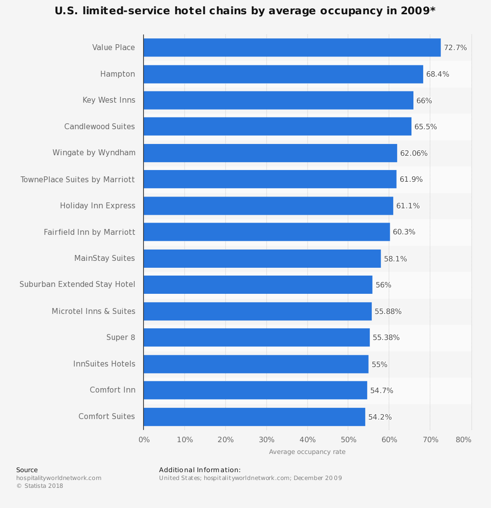 Statistic: U.S. limited-service hotel chains by average occupancy in 2009* | Statista