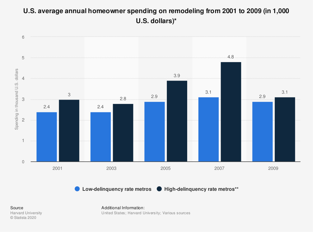 Statistic: U.S. average annual homeowner spending on remodeling from 2001 to 2009 (in 1,000 U.S. dollars)* | Statista