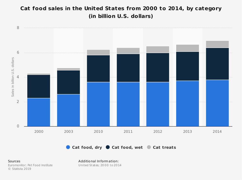 Statistic: Cat food sales in the United States from 2000 to 2014, by category (in billion U.S. dollars) | Statista