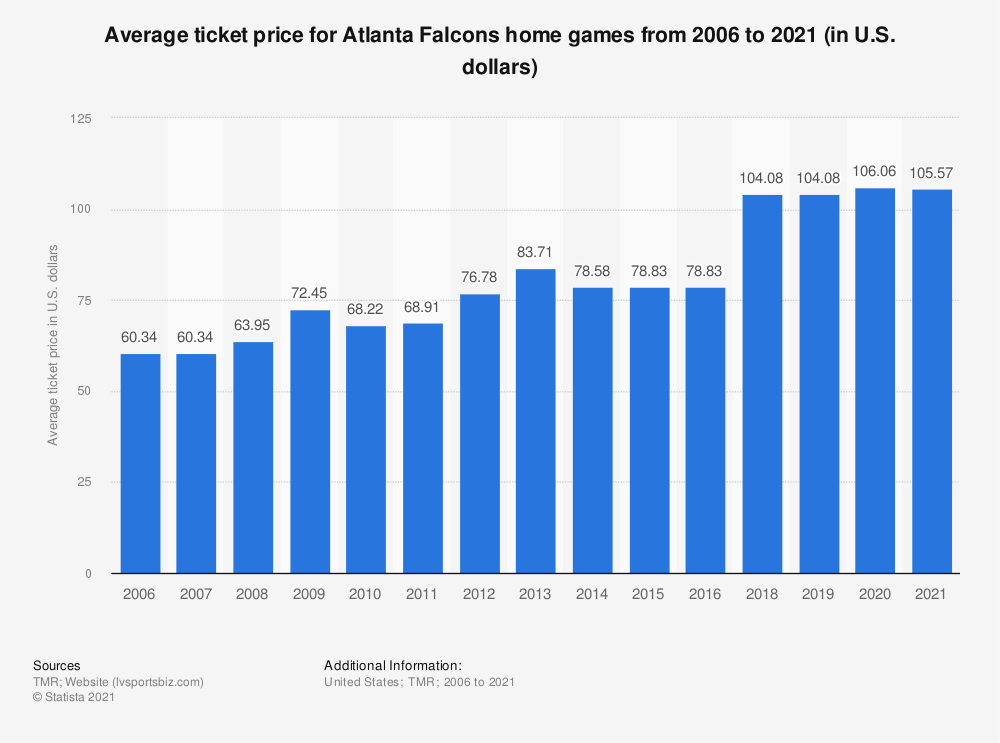 Statistic: Average ticket price for Atlanta Falcons home games from 2006 to 2019 (in U.S. dollars)* | Statista