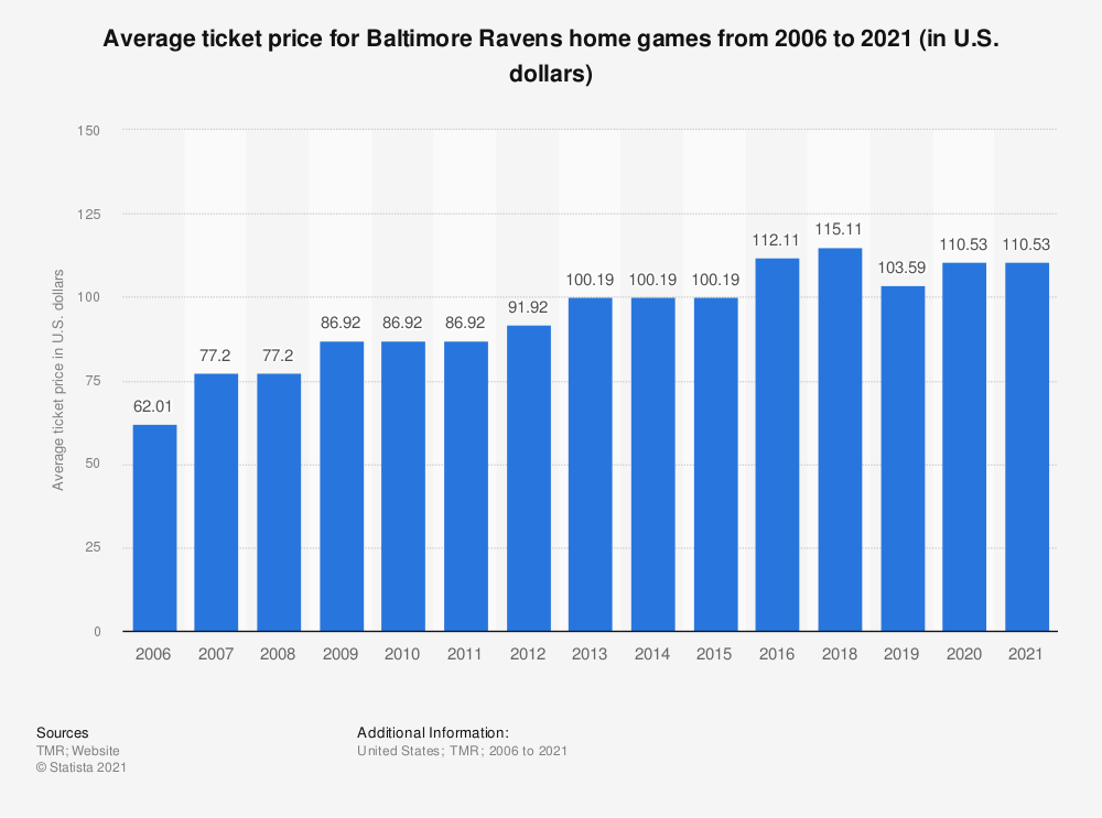 Statistic: Average ticket price for Baltimore Ravens home games from 2006 to 2020 (in U.S. dollars)   Statista