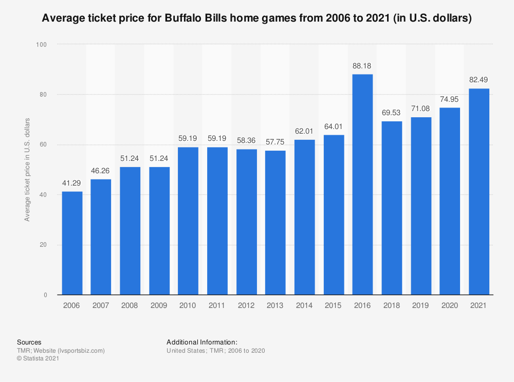 Statistic: Average ticket price for Buffalo Bills home games from 2006 to 2019 (in U.S. dollars)* | Statista