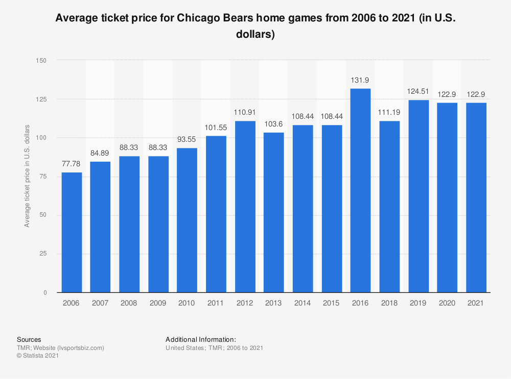 Statistic: Average ticket price for Chicago Bears home games from 2006 to 2019 (in U.S. dollars)* | Statista