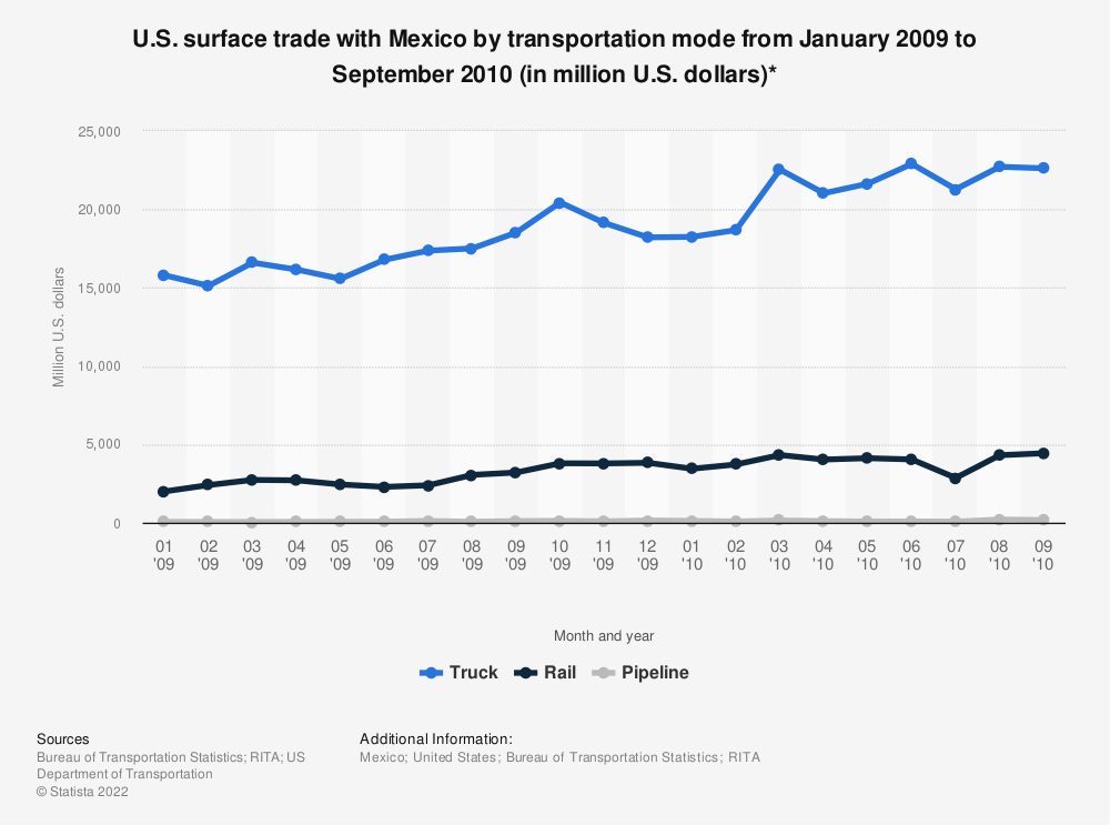 Statistic: U.S. surface trade with Mexico by transportation mode from January 2009 to September 2010 (in million U.S. dollars)* | Statista