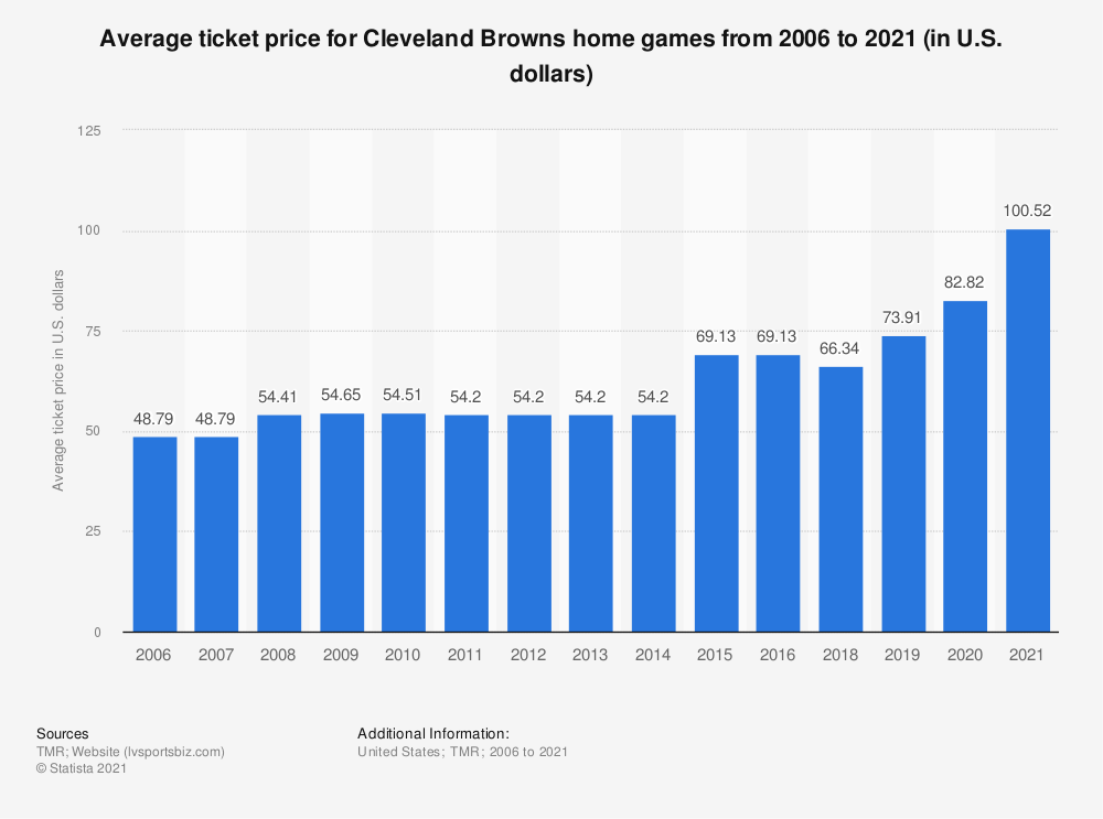 Statistic: Average ticket price for Cleveland Browns home games from 2006 to 2020 (in U.S. dollars) | Statista