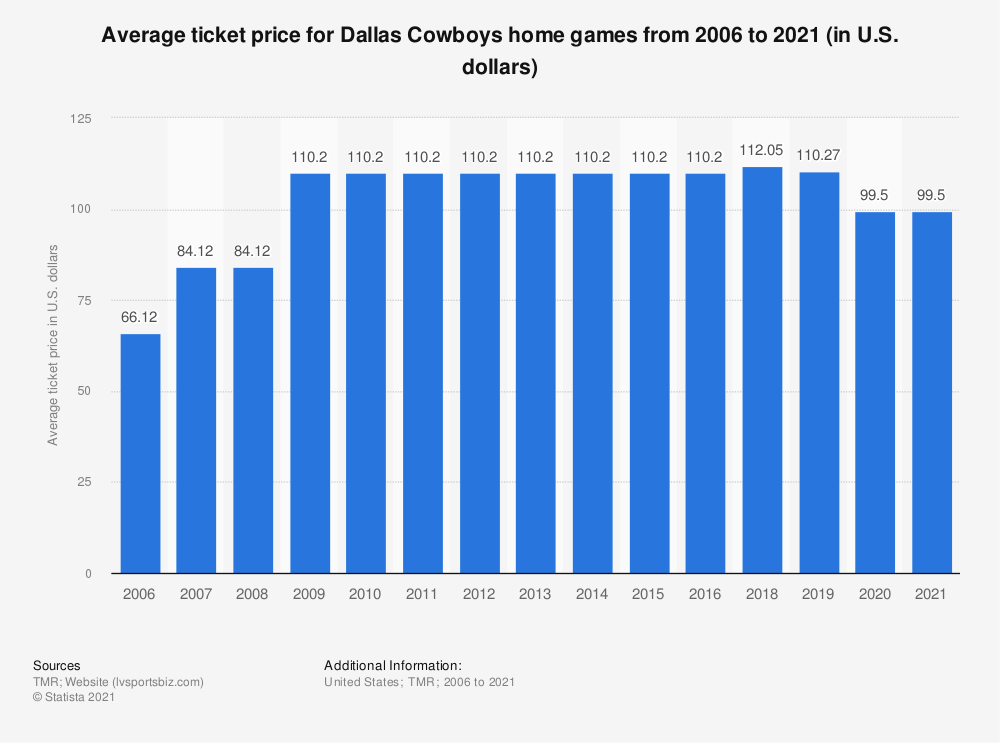 Statistic: Average ticket price for Dallas Cowboys home games from 2006 to 2018 (in U.S. dollars)* | Statista