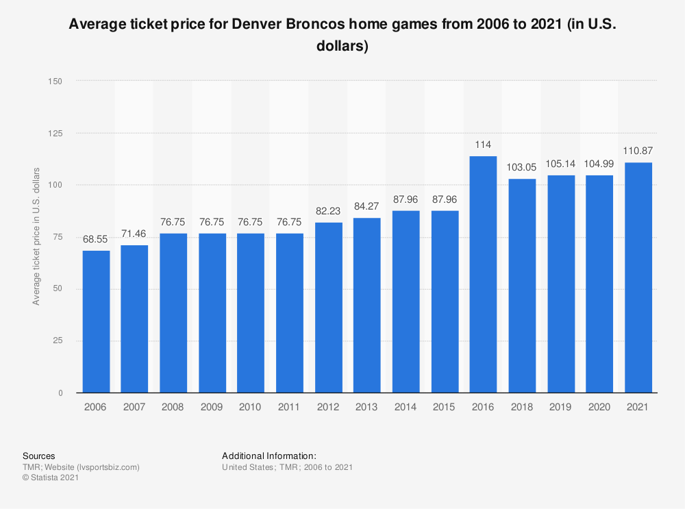 Statistic: Average ticket price for Denver Broncos home games from 2006 to 2018 (in U.S. dollars)* | Statista