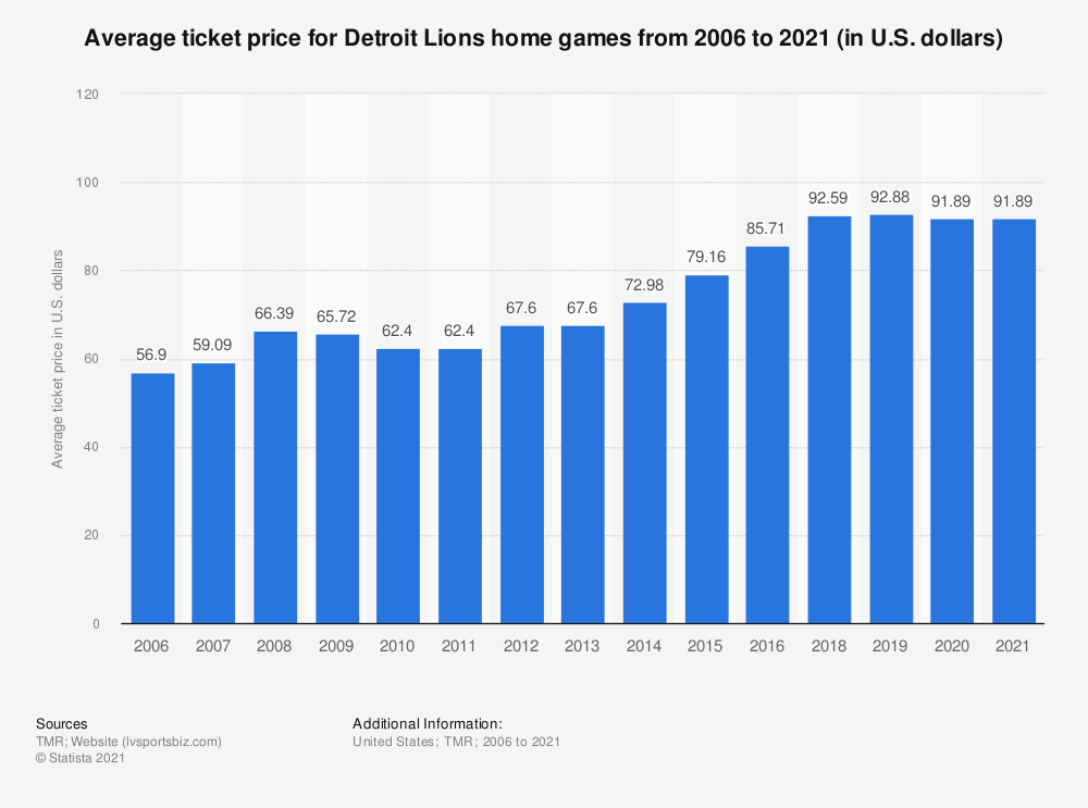 Statistic: Average ticket price for Detroit Lions home games from 2006 to 2019 (in U.S. dollars)* | Statista