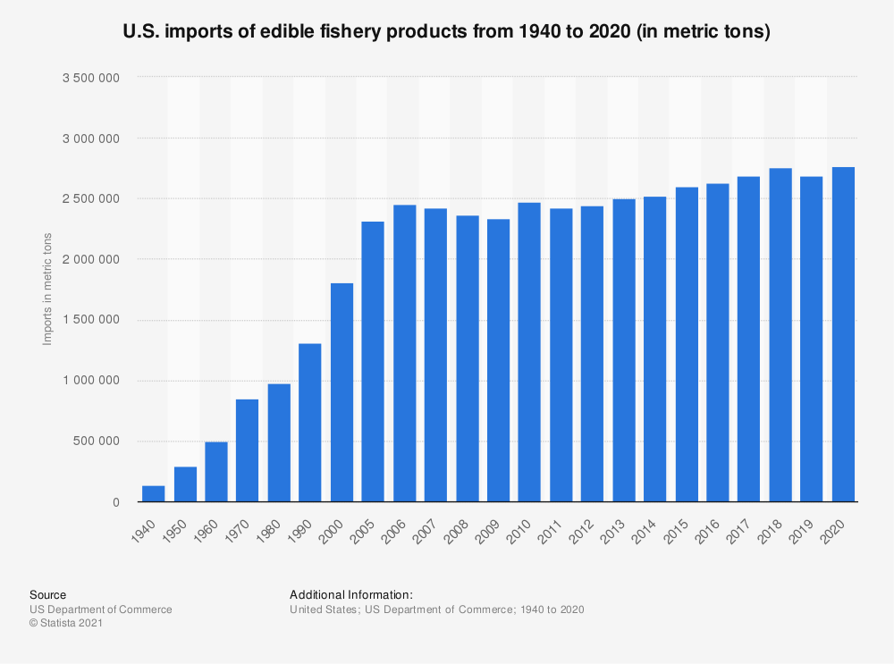 Statistic: U.S. imports of edible fishery products from 1940 to 2018 (in metric tons) | Statista