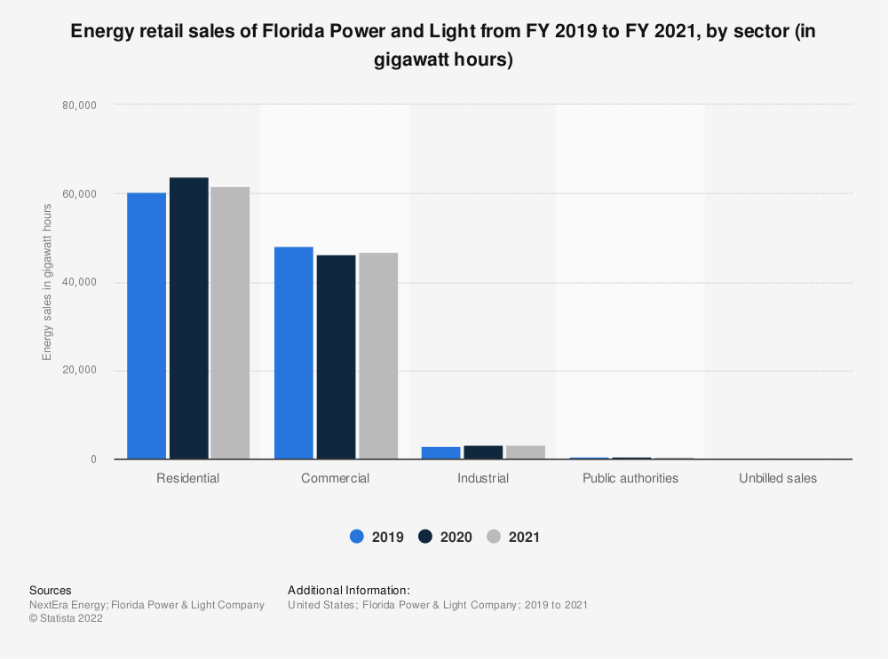 Statistic: NextEra Energy's energy sales in the United States from FY 2006 to FY 2015 (in million kilowatt hours) | Statista