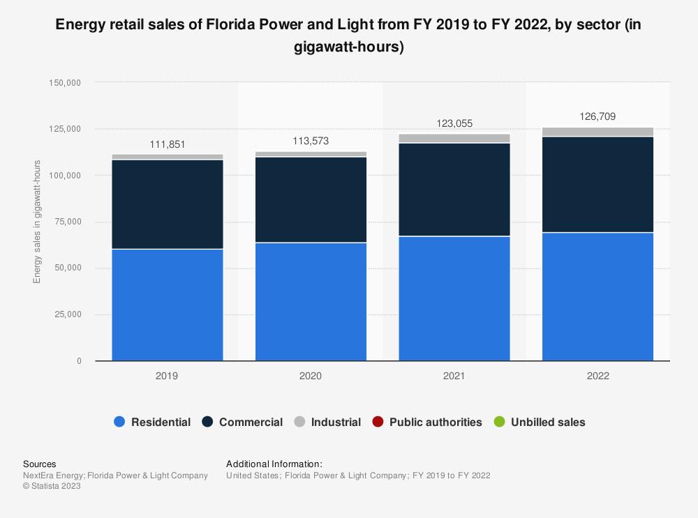U2022 NextEra Energy Energy Sales 2015 | Statistic