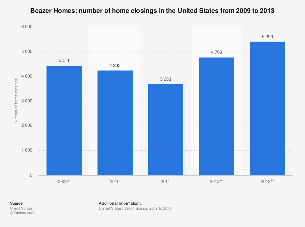 Statistic: Beazer Homes: number of home closings in the United States from 2009 to 2013 | Statista