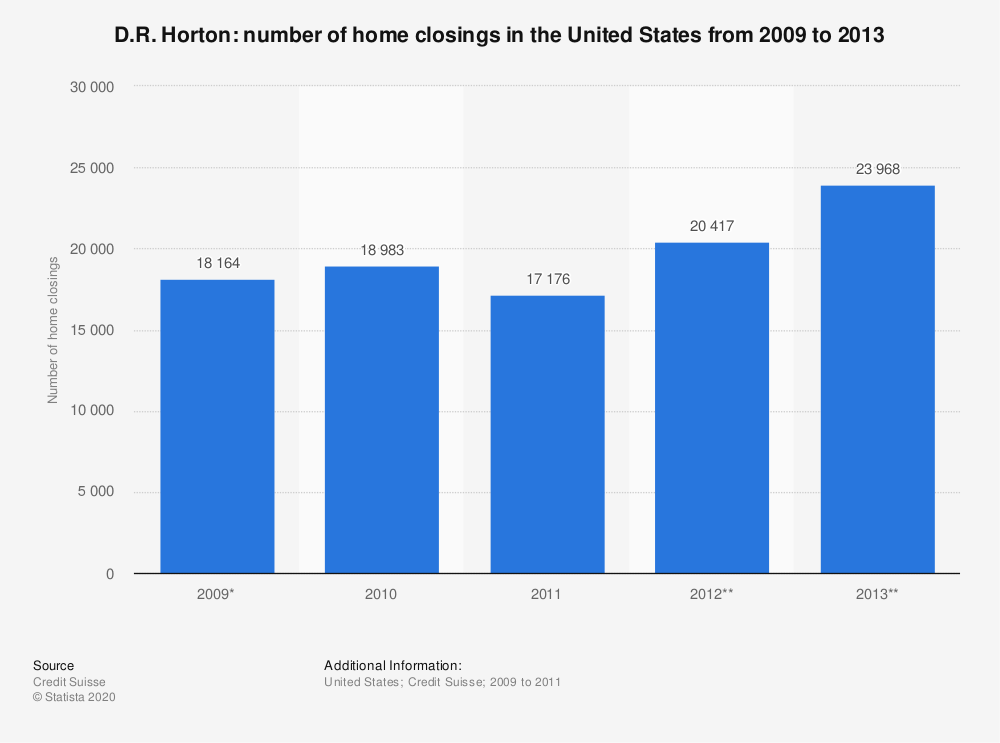 Statistic: D.R. Horton: number of home closings in the United States from 2009 to 2013 | Statista