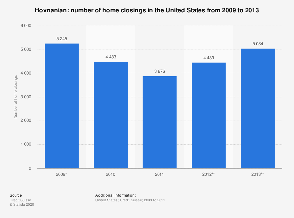 Statistic: Hovnanian: number of home closings in the United States from 2009 to 2013 | Statista