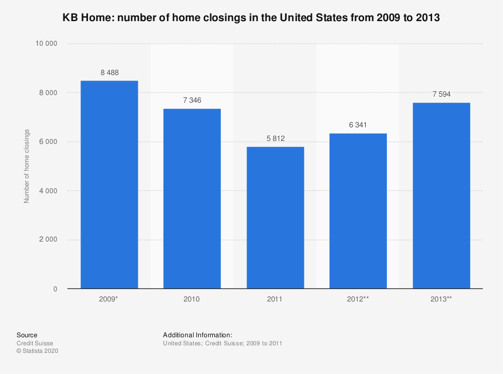 Statistic: KB Home: number of home closings in the United States from 2009 to 2013 | Statista