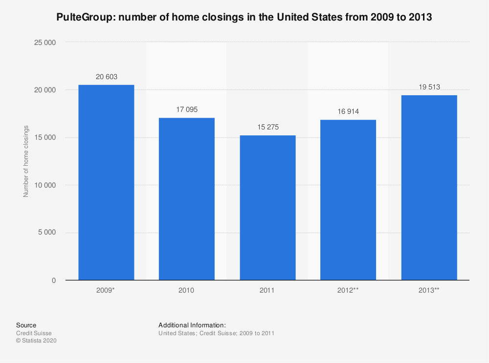 Statistic: PulteGroup: number of home closings in the United States from 2009 to 2013 | Statista