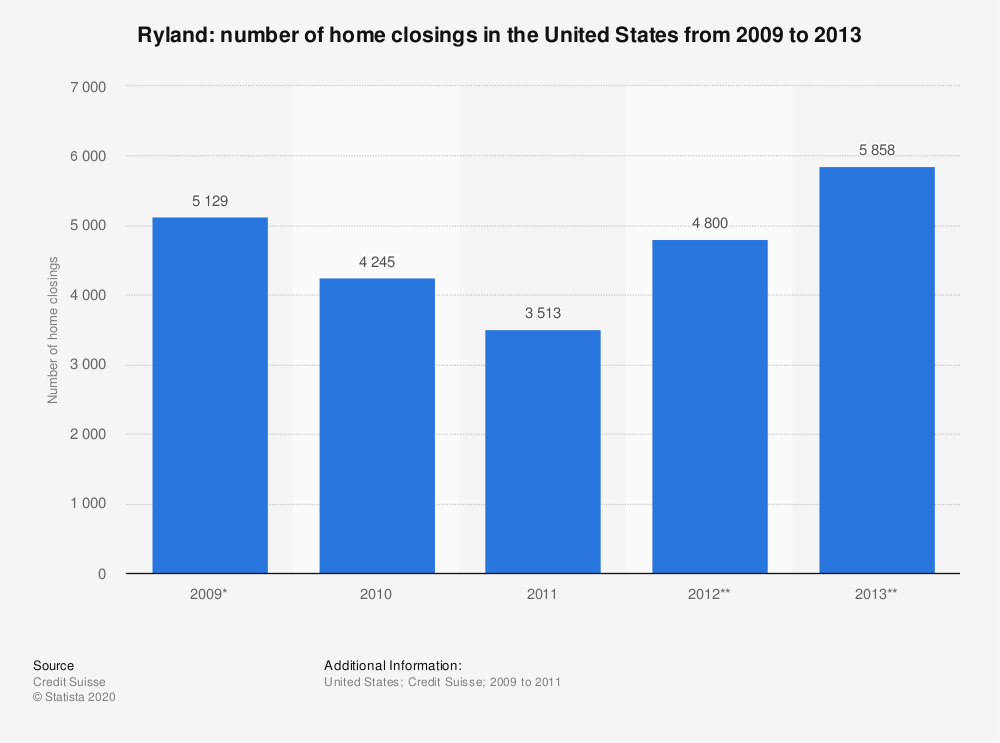 Statistic: Ryland: number of home closings in the United States from 2009 to 2013 | Statista